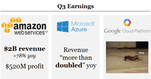 AWS, Azure, and Google Cloud 2015 Q3 earnings results.