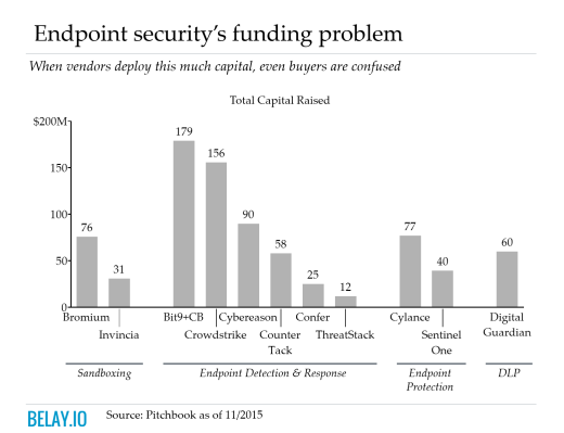 Total endpoint security funding over $800m.